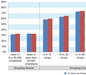 France number of shops national retailers and vacant for Number 1 online shopping site